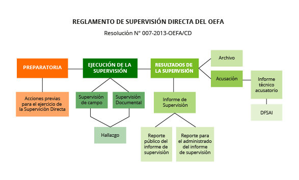 Reglamento de Supervisión directa del OEFA