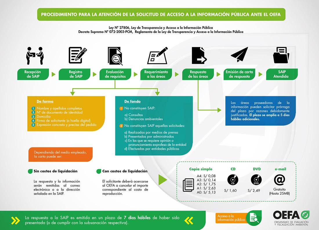 Acceso identificado de la Universidad de Granada